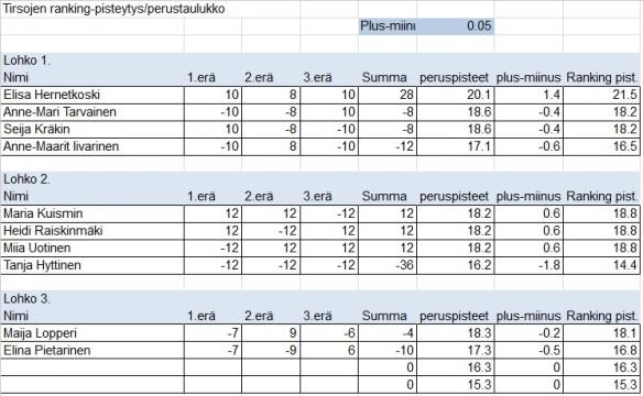 Tirsat 9.6.2015 tulokset
